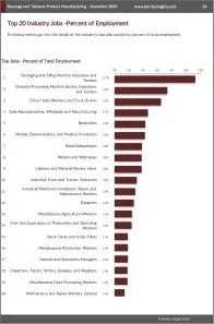 Beverage and Tobacco Product Manufacturing Workforce Benchmarks