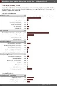 Biological Product (except Diagnostic) Manufacturing Operating Expenses
