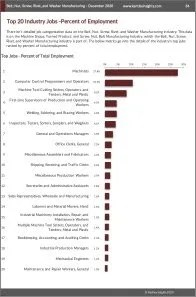 Bolt, Nut, Screw, Rivet, and Washer Manufacturing Workforce Benchmarks