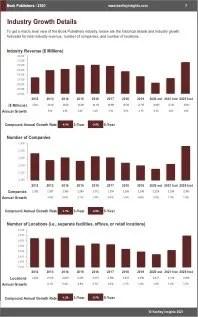 Book Publishers Revenue