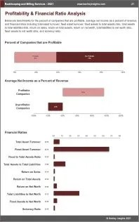 Bookkeeping Billing Services Profit