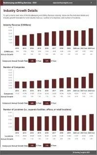 Bookkeeping Billing Services Revenue