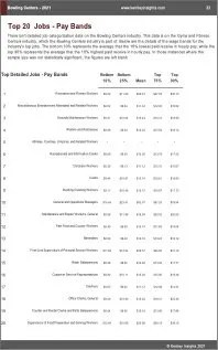 Bowling Centers Benchmarks
