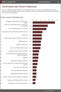 Breweries Workforce Benchmarks