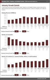 Broadband Cable Telephony Satellite Providers Revenue
