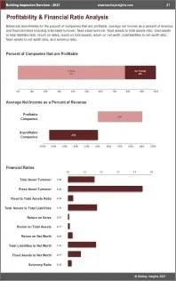 Building Inspection Services Profit
