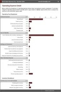 Burial Casket Manufacturing Operating Expenses