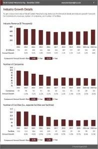 Burial Casket Manufacturing Revenue