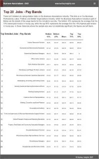 Business Associations Benchmarks