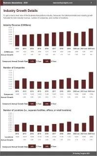 Business Associations Revenue