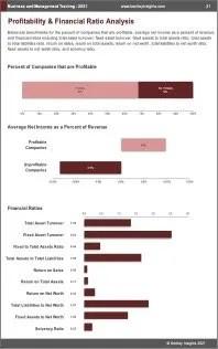 Business Management Training Profit
