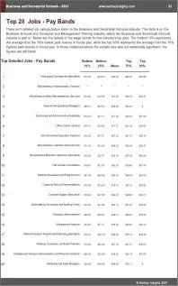 Business Secretarial Schools Benchmarks