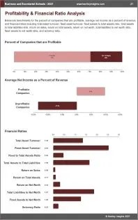 Business Secretarial Schools Profit