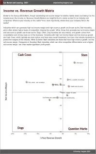 Car Rental Leasing BCG Matrix