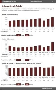 Car Rental Leasing Revenue