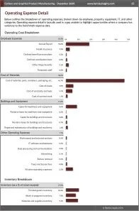 Carbon and Graphite Product Manufacturing Operating Expenses