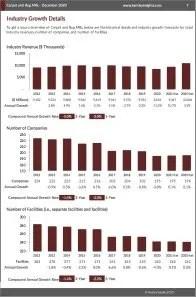 Carpet and Rug Mills Revenue
