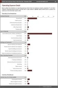 Cement and Concrete Product Manufacturing Operating Expenses
