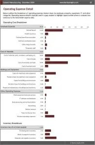 Cement Manufacturing Operating Expenses