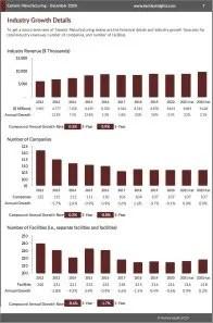 Cement Manufacturing Revenue
