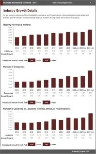Charitble Foundations Trusts Revenue