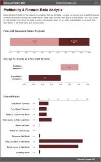 Charter Air Freight Profit