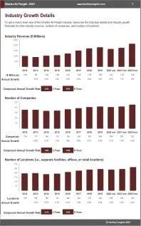 Charter Air Freight Revenue