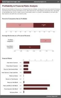 Charter Flights Air Freight Profit