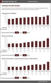 Charter Flights Air Freight Revenue
