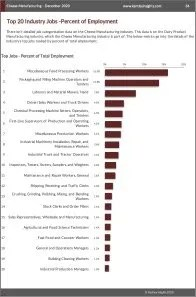 Cheese Manufacturing Workforce Benchmarks