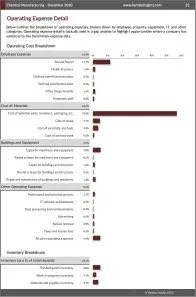 Chemical Manufacturing Operating Expenses