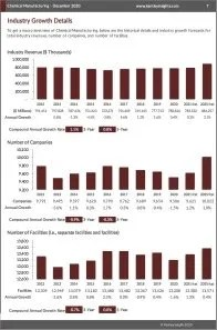 Chemical Manufacturing Revenue