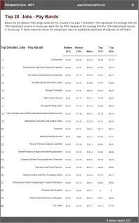 Chiropractic Care Benchmarks