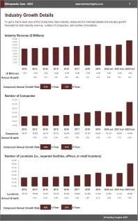 Chiropractic Care Revenue