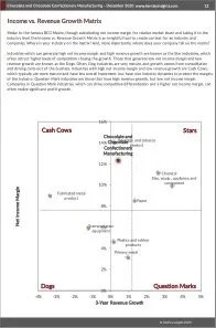 Chocolate and Chocolate Confectionery Manufacturing BCG Matrix