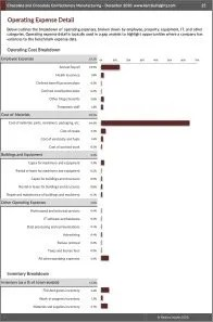 Chocolate and Chocolate Confectionery Manufacturing Operating Expenses