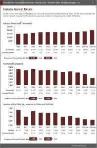 Chocolate and Chocolate Confectionery Manufacturing Revenue