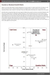 Chocolate and Confectionery Manufacturing from Cacao Beans BCG Matrix