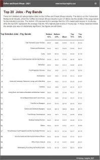 Coffee Snack Shops Benchmarks