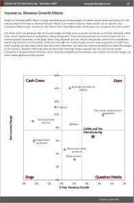 Coffee and Tea Manufacturing BCG Matrix