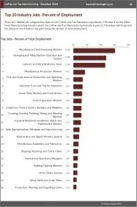 Coffee and Tea Manufacturing Workforce Benchmarks
