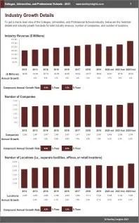 Colleges Universities Professional Schools Revenue