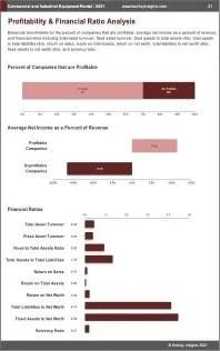 Commercial Industrial Equipment Rental Profit