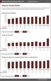 Commercial Industrial Equipment Rental Revenue