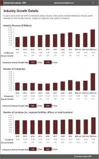 Commercial Leasing Revenue