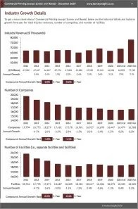 Commercial Printing (except Screen and Books) Revenue