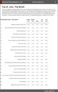 Commercial Property Management Benchmarks