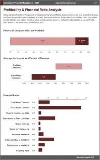 Commercial Property Management Profit
