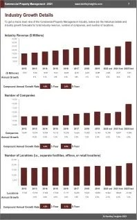 Commercial Property Management Revenue