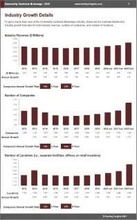 Commodity Contracts Brokerage Revenue